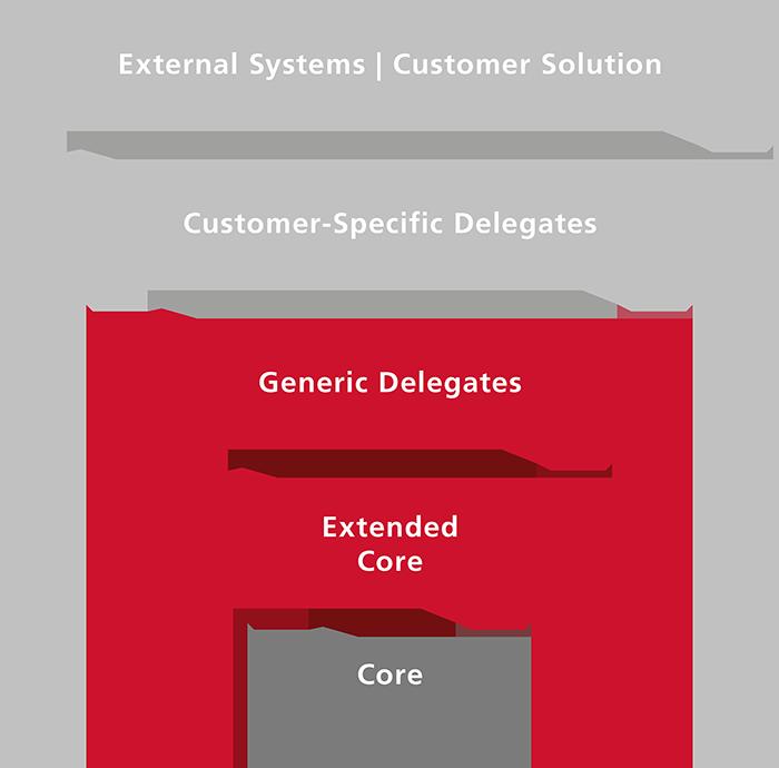 Workflow-Decision-Automation-Prozess