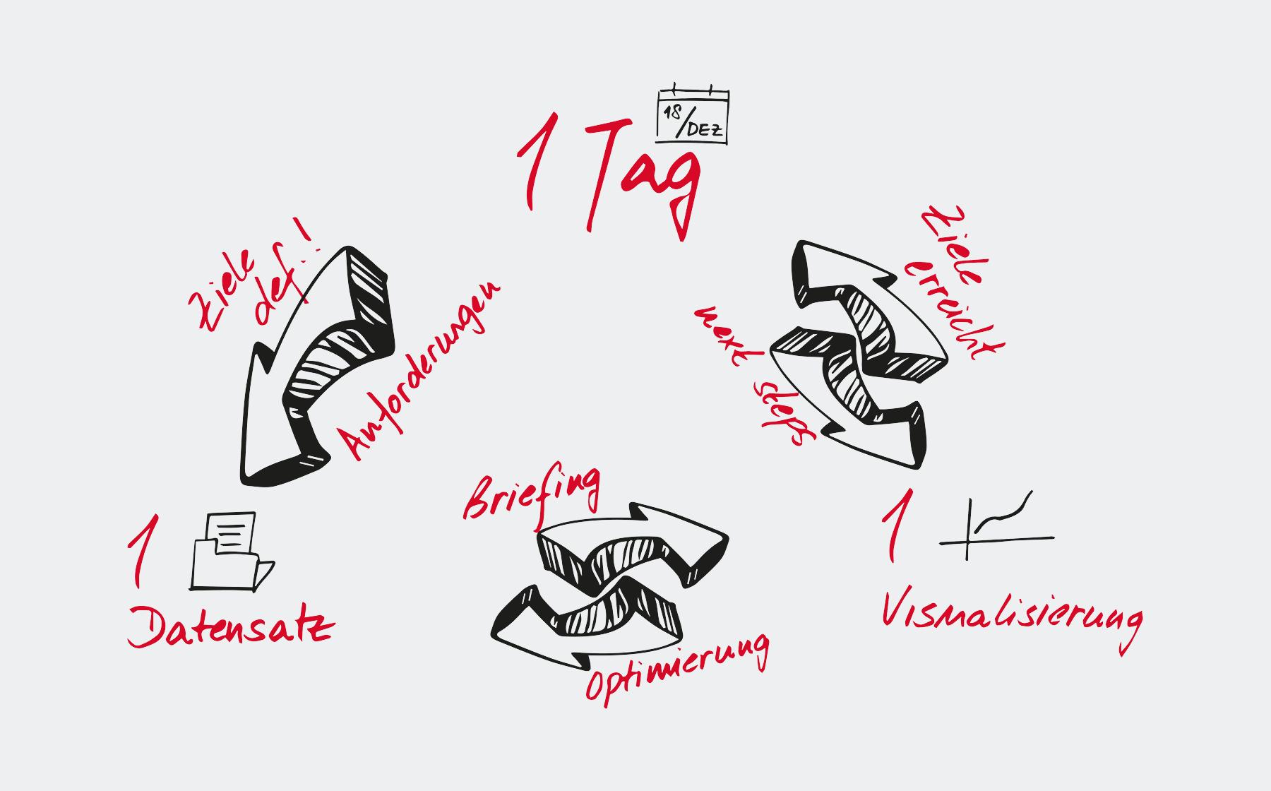 Datenvisualisierung an einem Tag Workshop