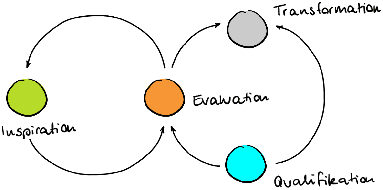 Agile Organisation Inspiration Evaluation Transformation Qualifikation