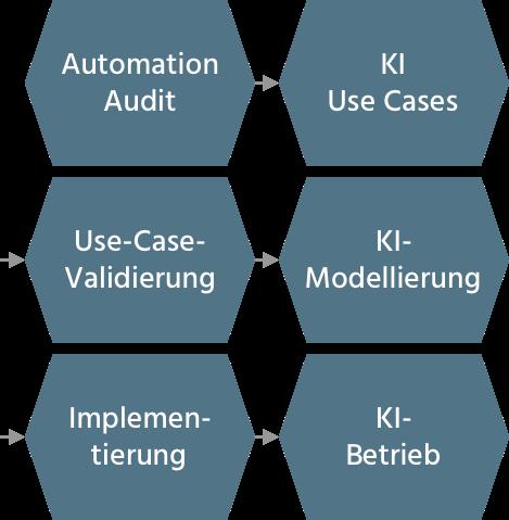 KI und Automatisierung