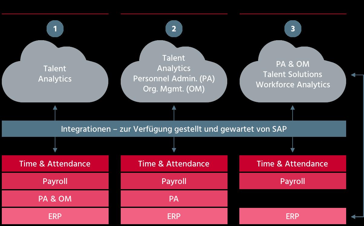 SAP Digitale HR Lösung